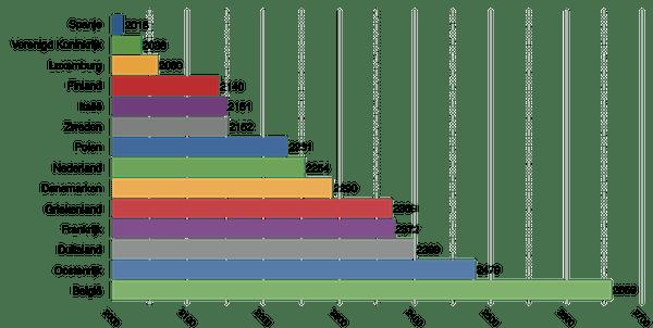 Aantal gewerkte uren 2013