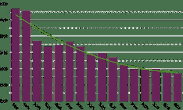 Aantal gewerkte uren in Nederland