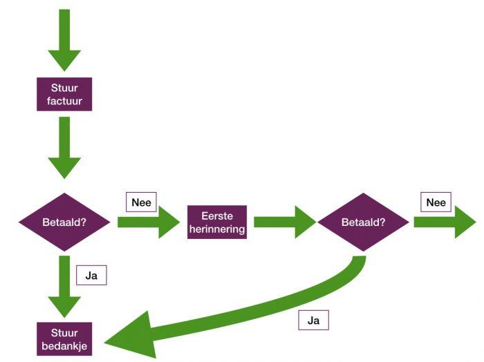 Een flowchart (stroomschema) dat een deel van het administratief proces laat zien