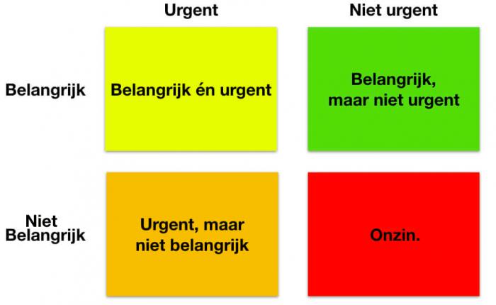 Vier vakken, met een matrix die belangrijk en urgent demonstreert