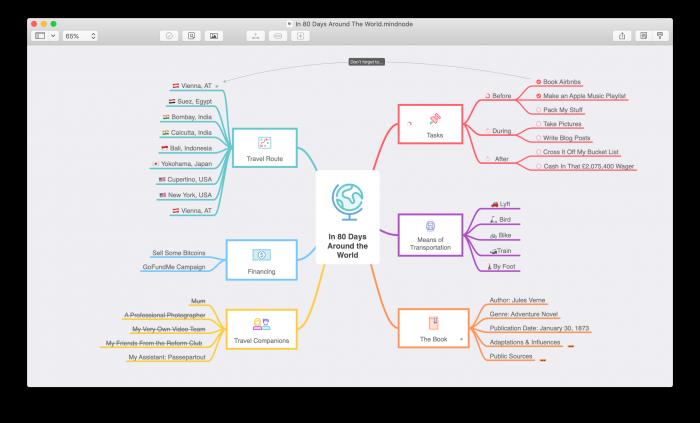 Mindmap in MindNode met afbeelding in het midden