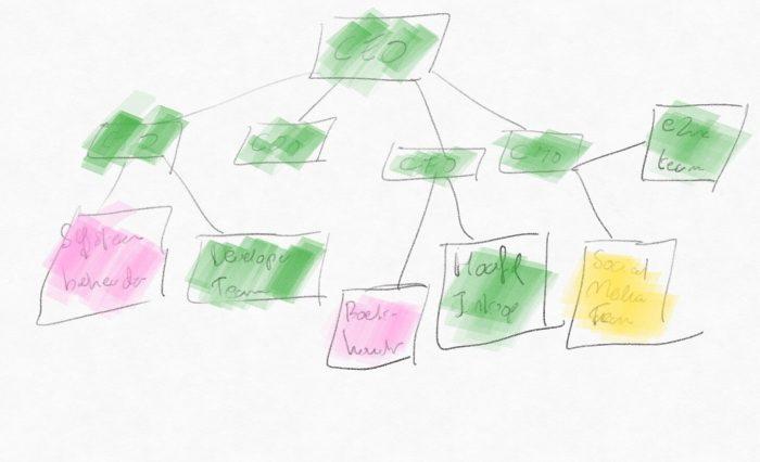 De start van een organogram, met kleurcodering voor de rollen die er nog niet zijn, al gedelegeerd worden en zelf gedaan worden