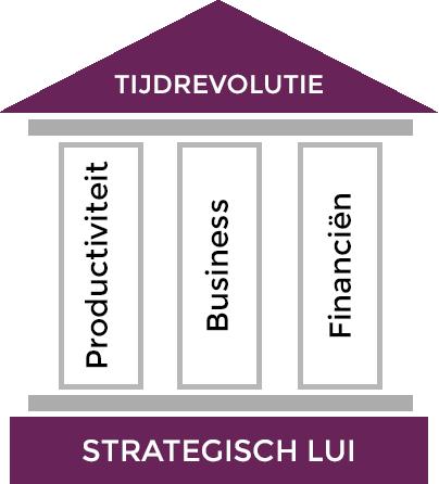 Pilaren voor een Tijdrevolutie