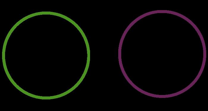 Een groene cirkel (links), en een paarse cirkel (rechts) die verder gelijk zijn aan elkaar